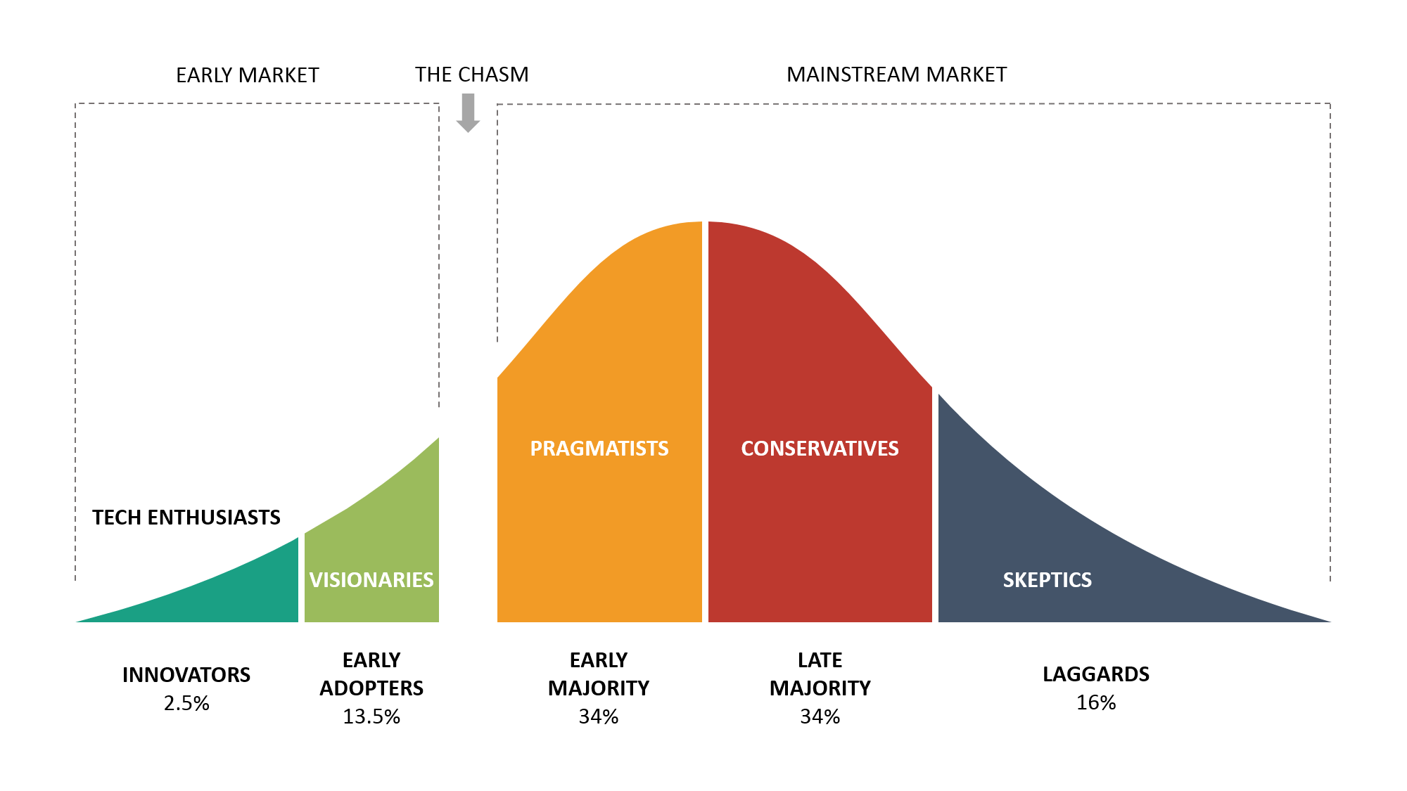 How are you crossing the chasm with your clients?